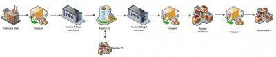 Basisstappen binnen de end-to-end Supply Chain
